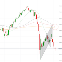 The FTSE100 chart gives a 'Death Cross' signal, while US Market Futures remain undecided ($SPY $DIA #FTSE100 #DAX)