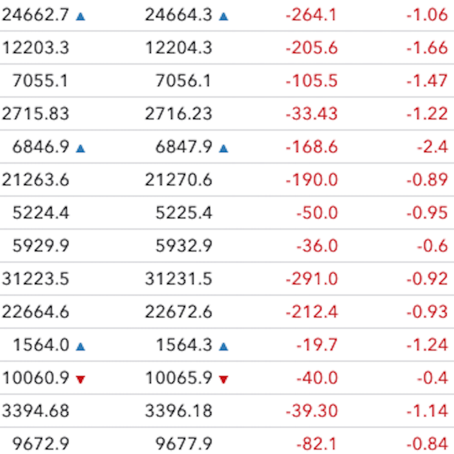 Volatility index up over 13% as markets turn to a sea of red
