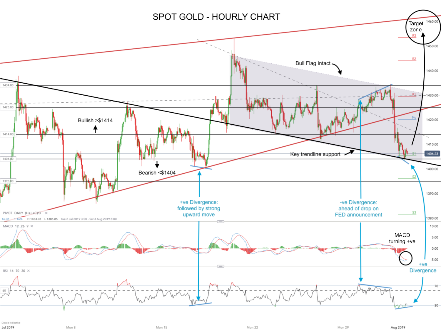 Gold takes a tumble on FED outlook, but the near term bull case is still very much alive (GOLD, $GLD, $GC_F, $DXY)
